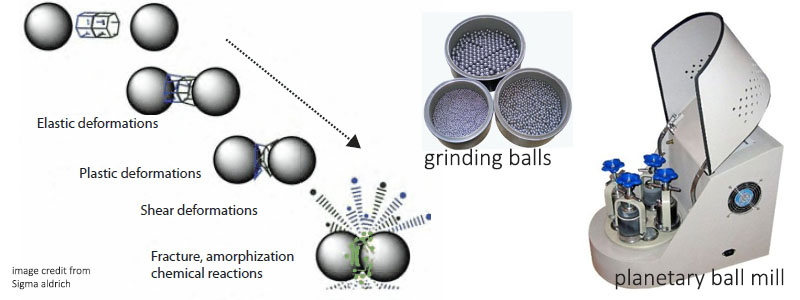 ball milling technique in top down nanomaterial preparation methods