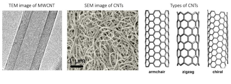 Carbon nanotubes introduction