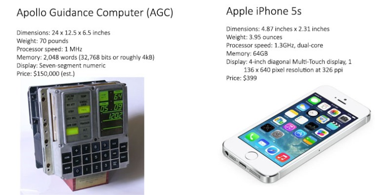 comparison between the moon landing computer or Apollo guidance computer with apple mobile phone