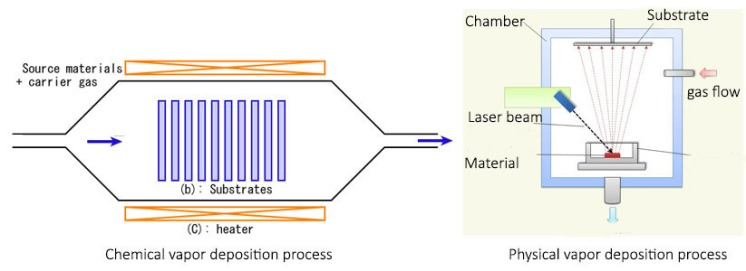 Chemical vapor deposition and physical vapor deposition in nanofabrication