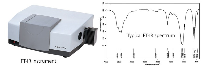 FTIR spectroscopy introduction and its uses in nanotechnology
