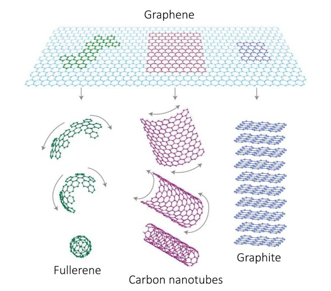 Graphene as the source of other nanoparticles