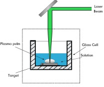 laser ablation method to preparation of nanoparticles