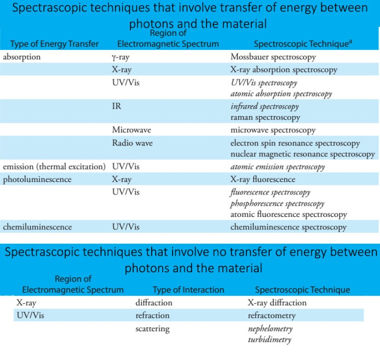 Different types of spectroscopy techniques and relevant electromagnetic radiation