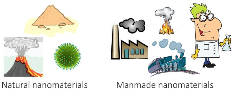 Natural and manmade nanoparticles, methods of formation