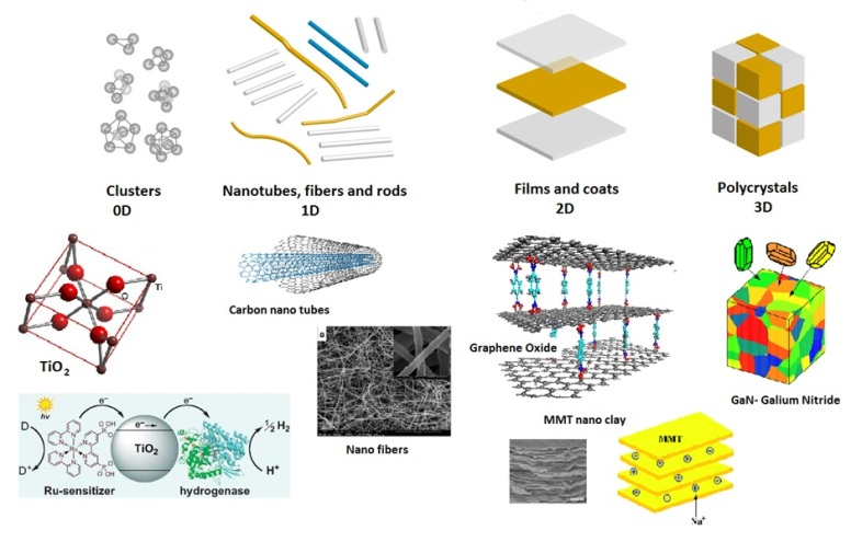 Classification of nanomataterials