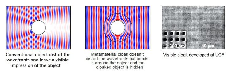 How do metamaterial cloaking work