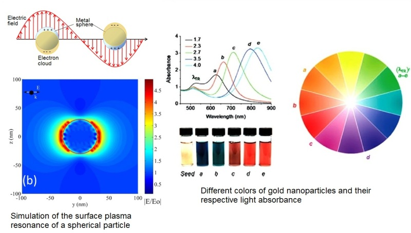 plasmonic resonance in metallic nanoparticles