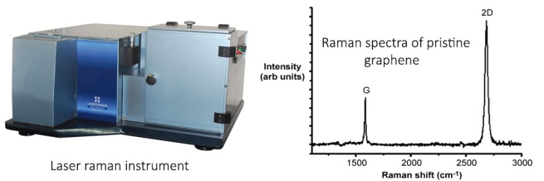 Raman spectroscopy introduction and its uses in nanotechnology
