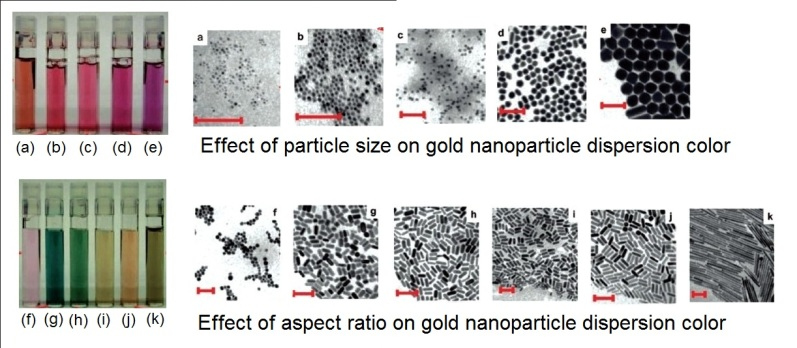 shape and aspect ratio effect on nano particle color