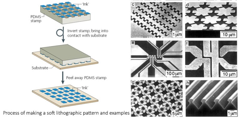 soft lithography in nanofabrication theory and techniques