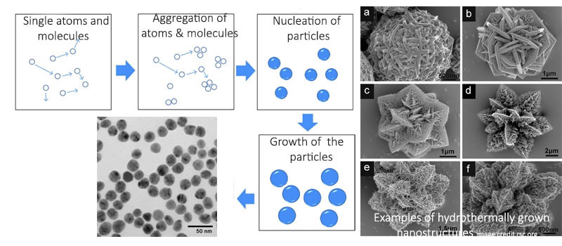 solvothermal synthesis of nanoparticles, introduction