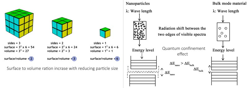 Surface effects of nanoparticles and quantum effects of nanoparticles