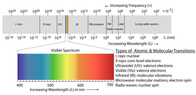 Electromagnetic spectrum and types of interactions with matter