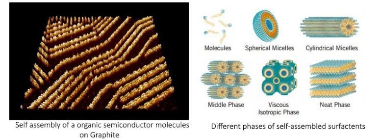 Self assembly in nanofabrication, ninithi