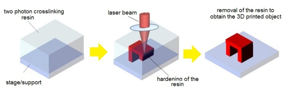 3D printing process on nanoscale