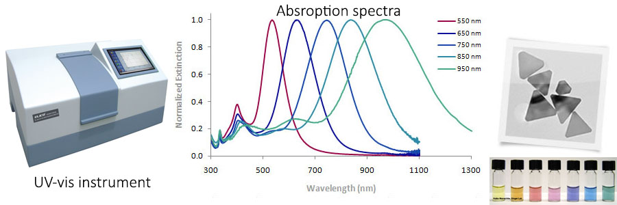 Spectroscopy tools in nanotechnology | Ninithi.com