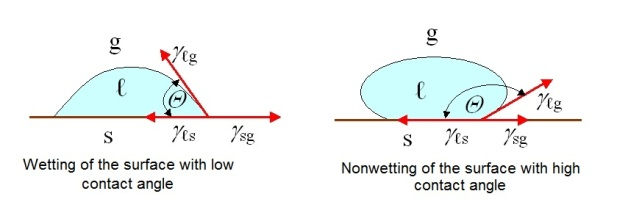 wetting and non wetting contact angle dependance