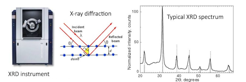 X-ray diffraction introduction and its uses in nanotechnology