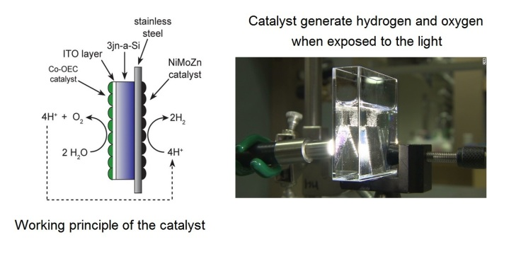 Improved photocatalytic hydrogen production method with silicone