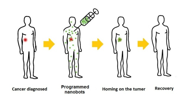 cancer treatment method using nanobots