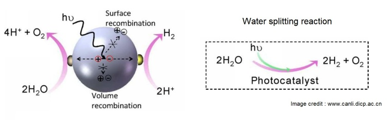 conventional photocatalytic hydrogen production method