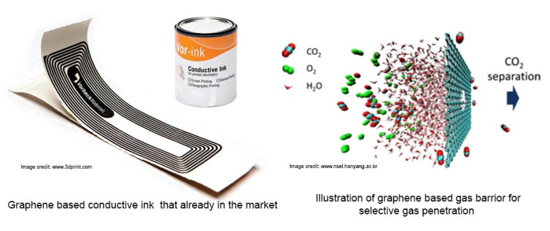 graphene based coating and prints