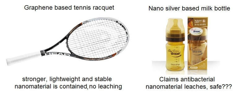 good and bad nanotechnology products