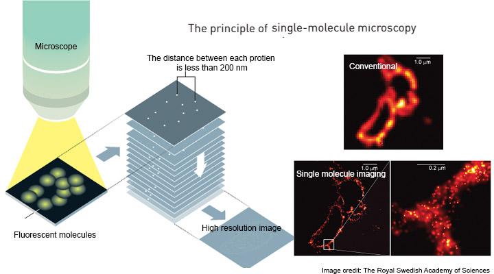 single molecule microscopy at ninithi.