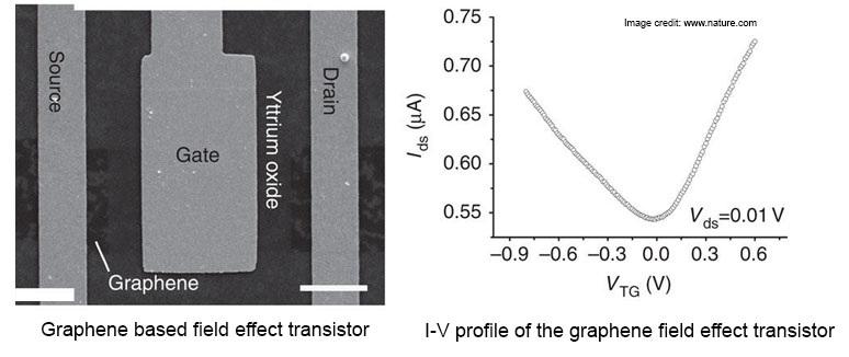 Graphene field effect transistor