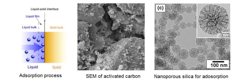 adsorption based nanotechnology water purification